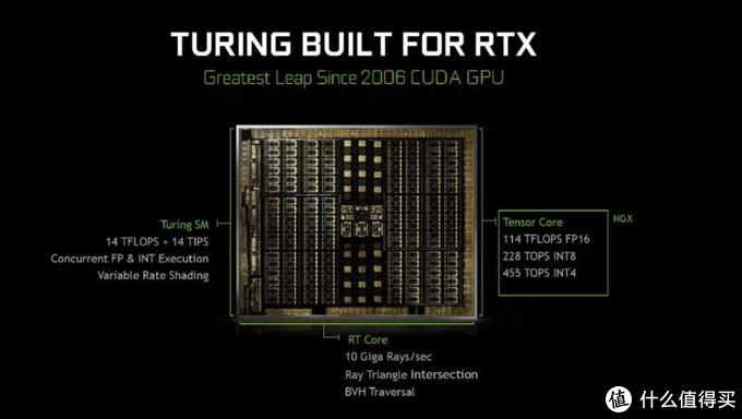 基于核心架构,在规格上进行删减,从上之下推出不同显示核心(GPU核心)
