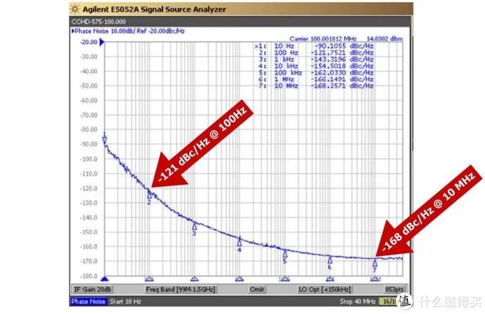 来自 ibasso 的音频指标科普:挑 DAC 时不懂时钟和晶振?这篇文章请收好