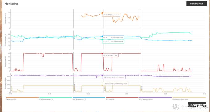 测试中GPU最高温度68℃左右