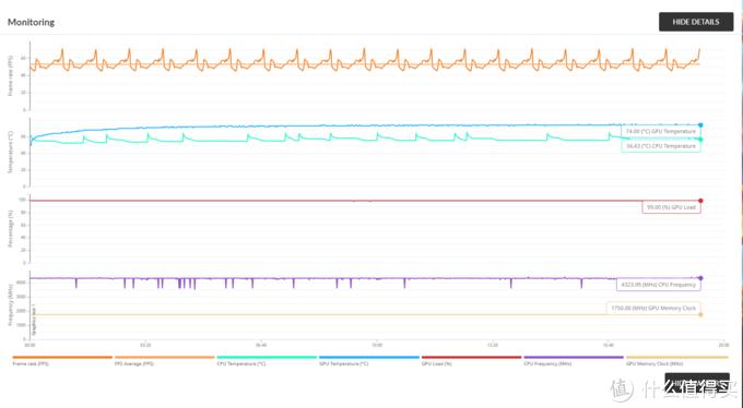 GPU最高温度74℃,也是所有测视里最高的一次了