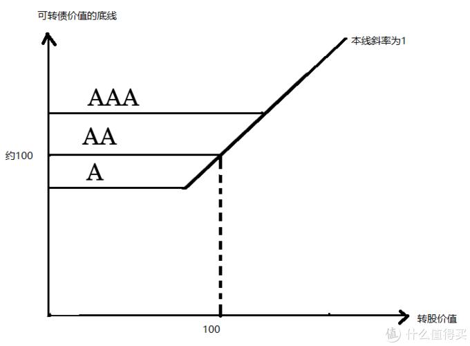 可转债估值入门(可转债的价值底线)