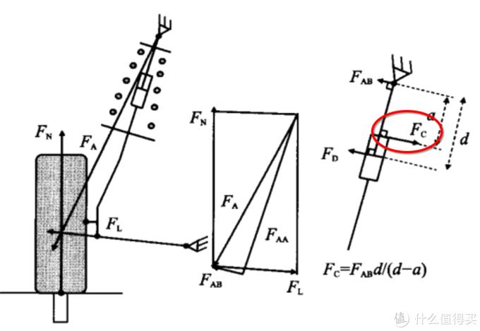 麦弗逊悬架受力分析