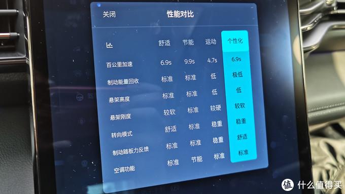 【长测ES6】硬核老司机的七天试驾日记