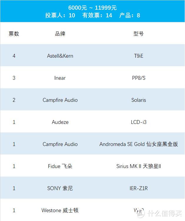 【完整版】2019年最值得推荐的有线音乐耳塞