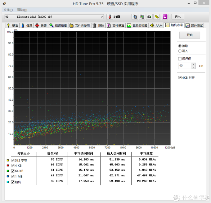 大乃正义!亚马逊1321元的WD Elements 12TB桌面硬盘开箱