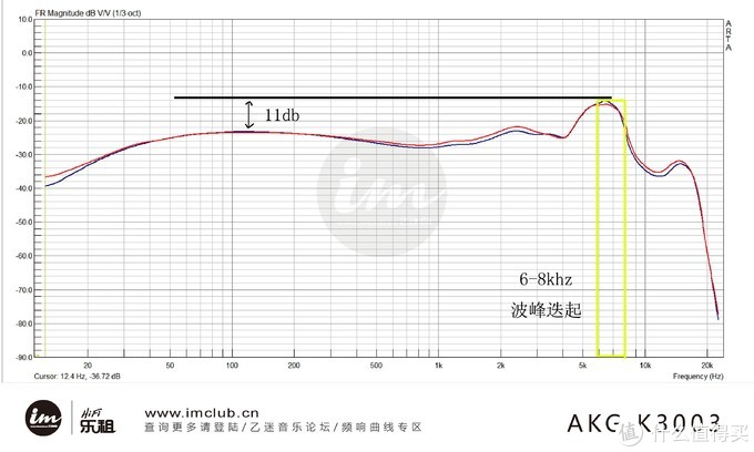 以K3高频耳塞举例:6-8khz有着一个波峰的迭起
