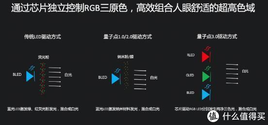 媲美OLED!乐视超级电视发布量子点3.0技术及G Pro系列新品