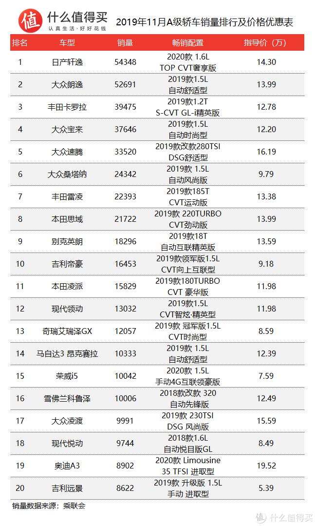 车榜单:2019年11月轿车销量排行榜