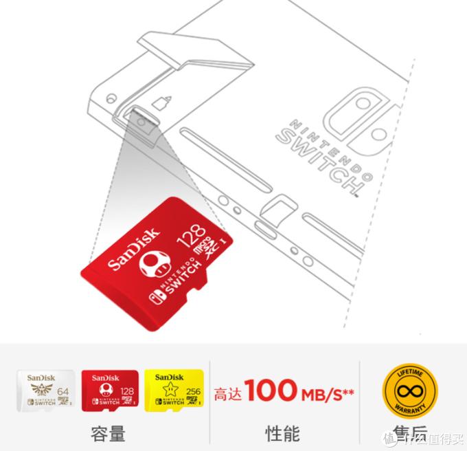 终身质保的NS专用卡:闪迪 Nintendo Switch 联名款存储卡 上架开售