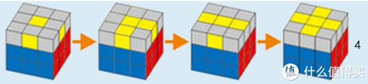 """▲▲ 魔方朝向示意图一,注意看,我们最终想得到最右边的""""黄色十字"""",在此过程中,我们可能遇到的情况总体有三类:1,一点;2,小拐弯(或者叫小直角?);3,一字横。当遇到这些情况时魔方的摆放遵从上图所示。"""
