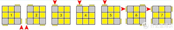 ▲▲ 魔方朝向示意图二,顶层黄色十字,我们需要熟悉的七种情况