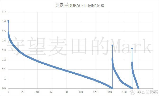 金霸王AA电池DURACELL MN1500放电测试