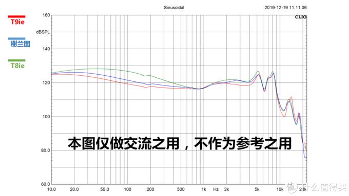 注:因为灵敏度的不同,我通过提高T8ie与榭兰图的功率之后,将他们在1KHz的频段上做了对齐,方便大家比较