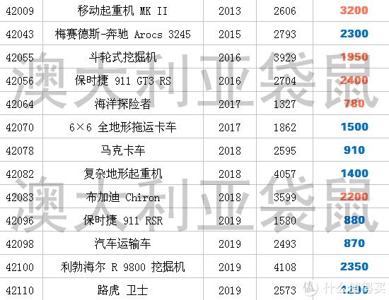 年底淘宝乐高行情分析(二)科技系列