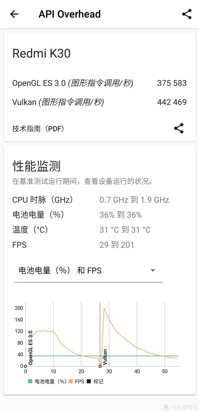 普及120Hz刷新率LCD屏幕智能手机的急先锋,Redmi K30 8GB+256GB 使用体验