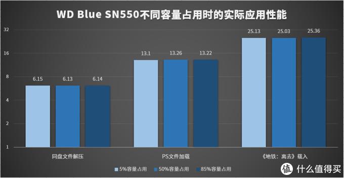 西数WD Blue SN550 NVMe SSD评测:原厂芯片、性能提升高达42%