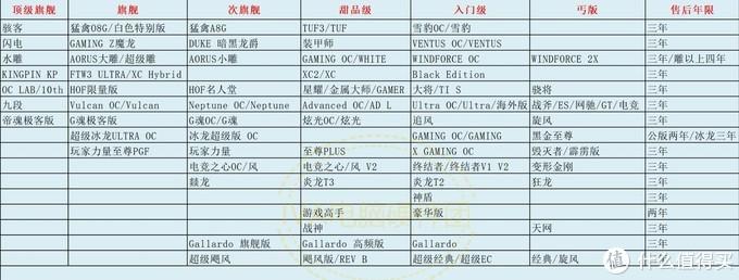 nVIDIA各品牌显卡等级速查表