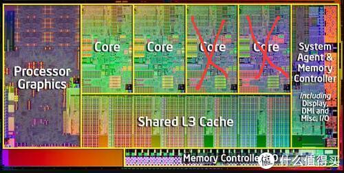 如果这颗核心被检测有两颗核心存在缺陷,那么就会被降级为i3双核处理器
