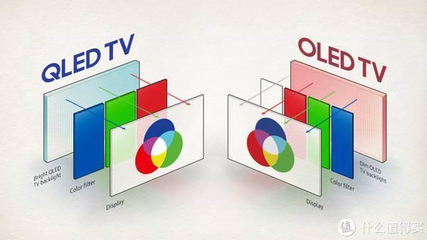 从参数到推荐:2020年电视机选购指南