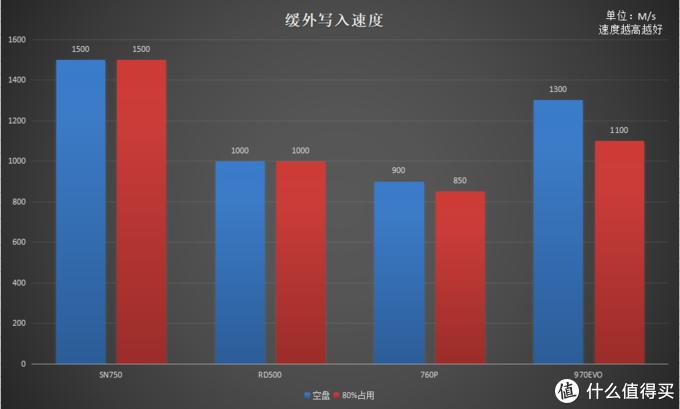 三星、东芝、西部数据、英特尔 四款热门旗舰NVMe SSD横评 哪款最值得选购?