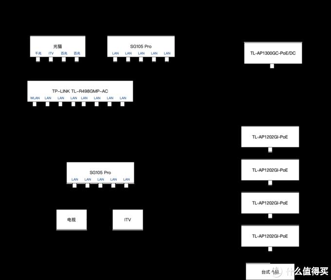 家庭网络拓扑图