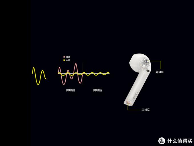 CVC8.0双MIC降噪
