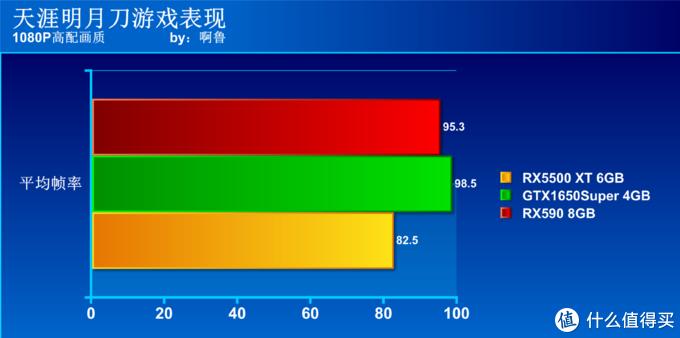 谁是千元级显卡首选?GTX1650Super、RX5500XT、RX590大比拼