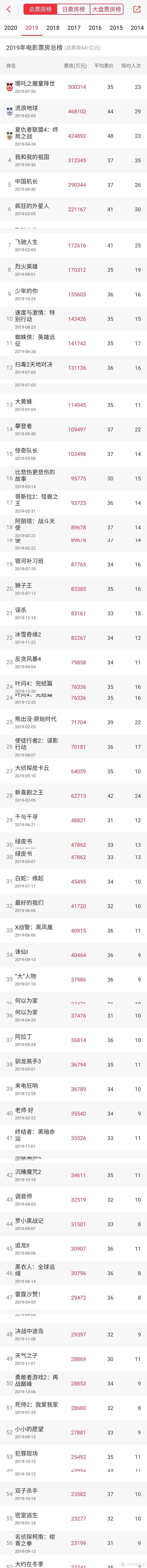 盘点2019年华语电影票房排行榜top10
