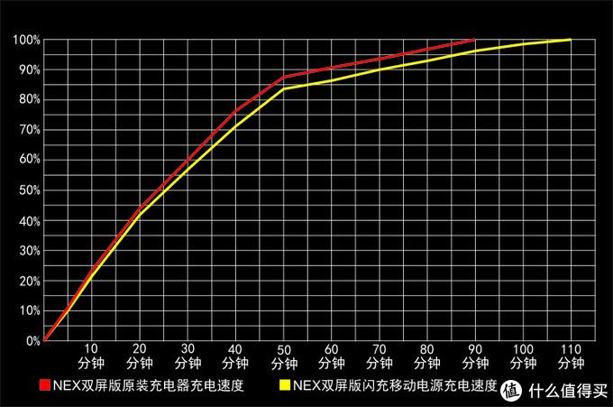 治愈电量焦虑症的一剂良药——vivo双向闪充移动电源测评