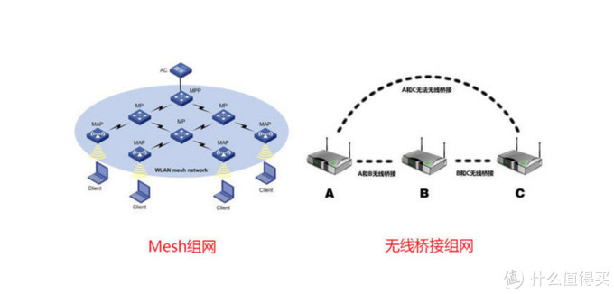 网络安全+MESH技术双加持,升级改造家庭网络最具性价比方案
