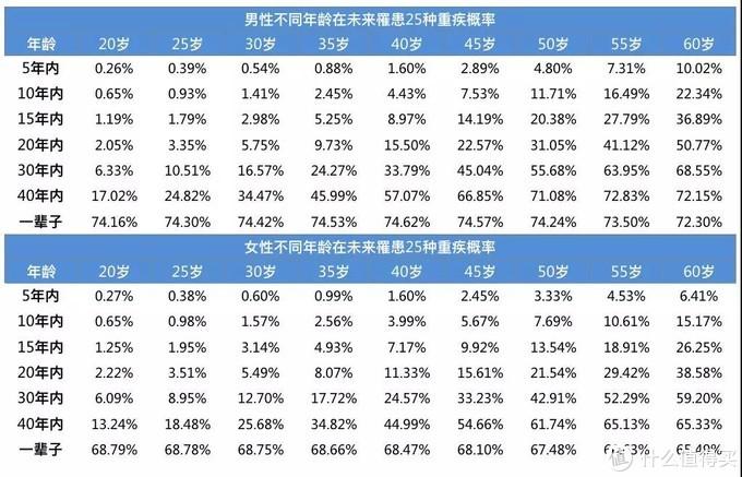 数据来源:中国人身保险业重大疾病经验发生率表(2006-2010)