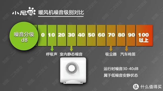 小尼熊暖风机烘干机体验:小家电即可满足冬季补暖