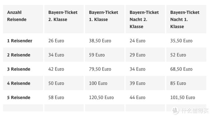 从卢塞恩到慕尼黑——跨越瑞士德国如何舒适又省钱?
