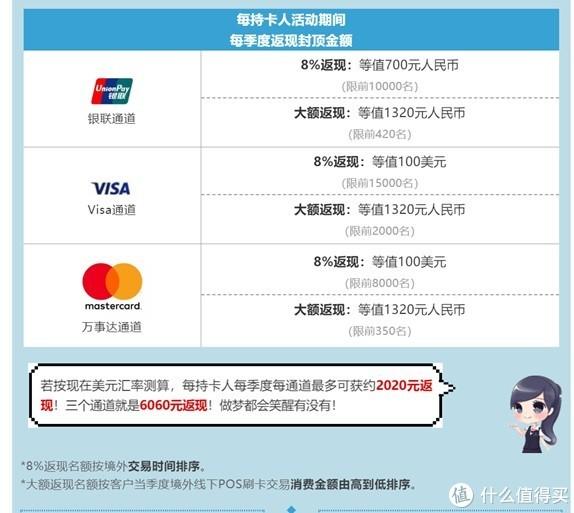 2020春节海外消费用什么信用卡划算