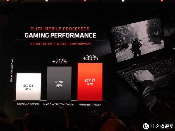 性能超i7-9700K:AMD 发布 Ryzen 4000系列移动版处理器,笔记本电脑新品一季度上市