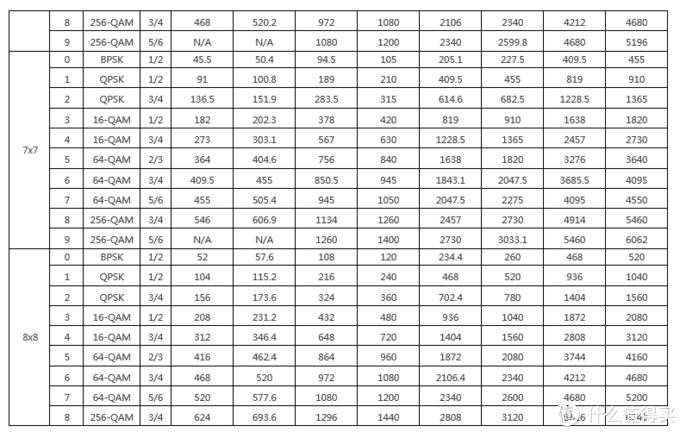 Linksys MR8300 2.4G信号速率的测试