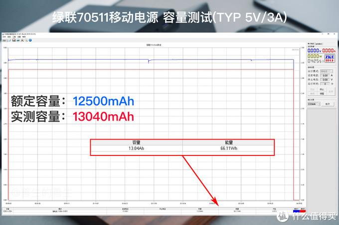 快充协议和性价比的大满足:绿联70511移动电源详测