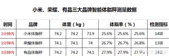 体脂秤哪个品牌最专业?小米、荣耀、有品三大品牌横向测评