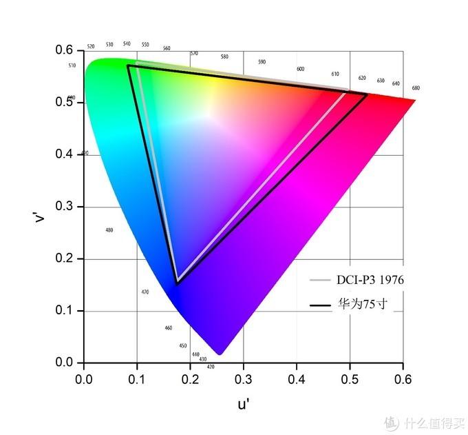 实测 94%DCI-P3覆盖率