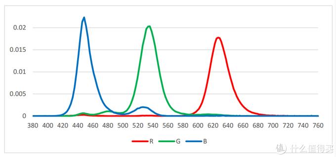 干货测评:华为智慧屏V75画质深度解析 看完这篇就够了