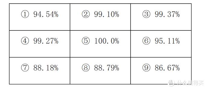 注:亮度均匀性=Lmin/Lmax*100%