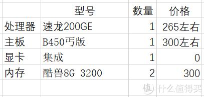昨天捡来一个鼠标垫,怎么装机便宜又大碗?低价平台经济实惠的配置推荐