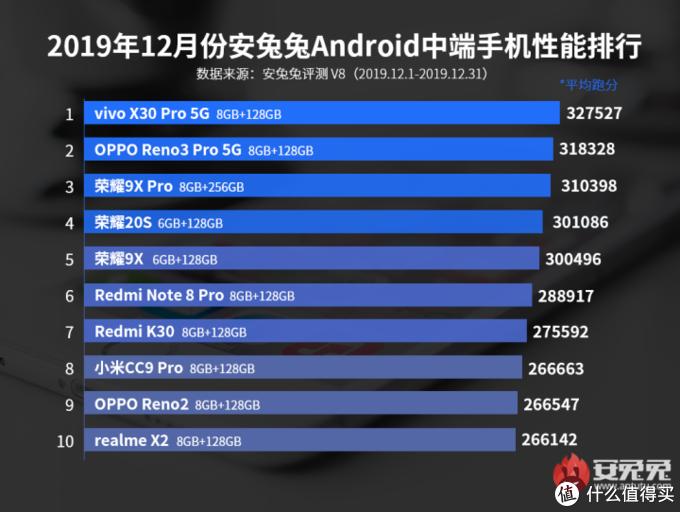 安兔兔公布19年12月份安卓手机性能排行,快来看看有没有你的手机
