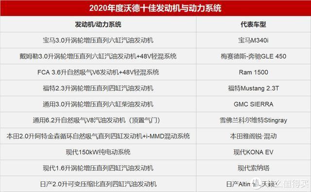 2020沃德十佳发动机与动力系统榜单公布