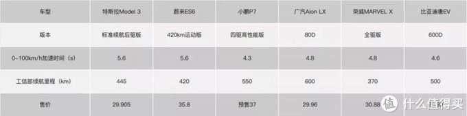 国产特斯拉Model 3跌破30万之后,谁最紧张?