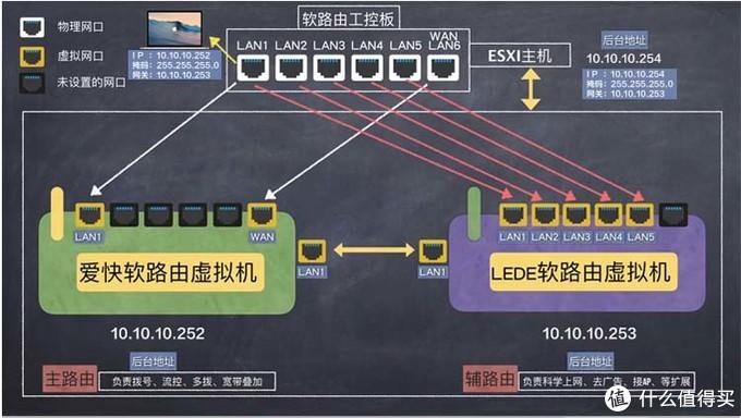 年终家庭网络升级改造:360全屋路由器mesh组网替换AC+AP组网方案