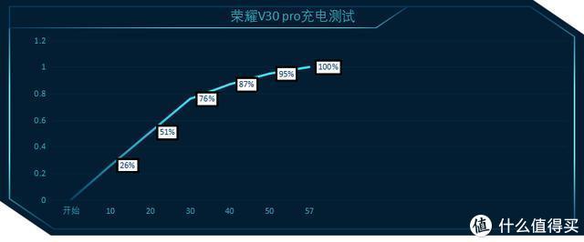 """重度使用半个月,去掉""""情怀""""加分,荣耀V30PRO真值得购买吗?"""