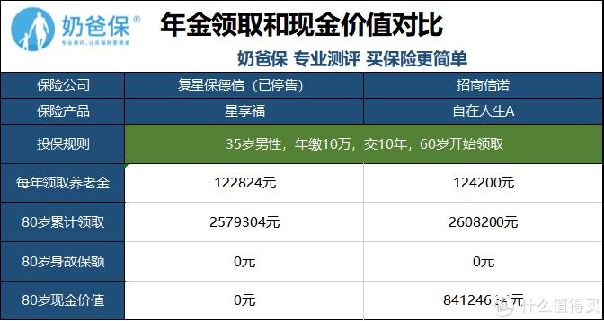 招商信诺自在人生A,4.025%年金保险的沧海遗珠,值得买吗?