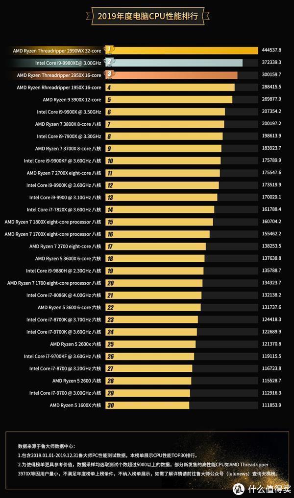 鲁大师公布PC处理器排行榜;米家LED灯泡mesh版发布