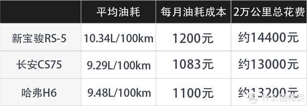 冲击高端的开山之作 新宝骏RS-5值不值?
